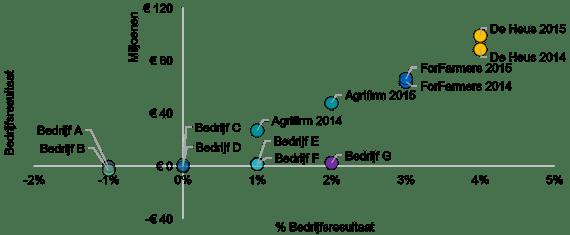 (Biologische) specialisatie noodzakelijk voor middelgrote mengvoederbedrijven